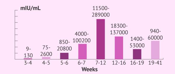 Bảng so sánh chỉ số xét nghiệm beta HCG